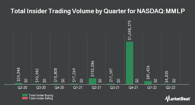 Insider Trades by Quarter for Martin Midstream Partners (NASDAQ:MMLP)