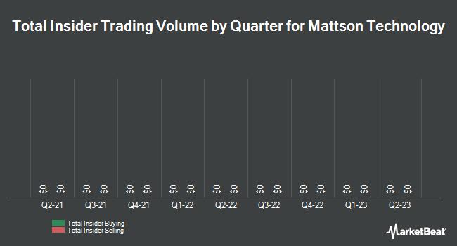 Insider Trades by Quarter for Mattson Technology (NASDAQ:MTSN)