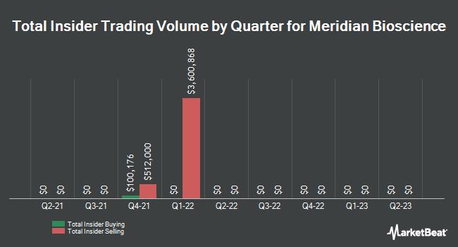 Insider Trading History for Meridian Bioscience (NASDAQ:VIVO)