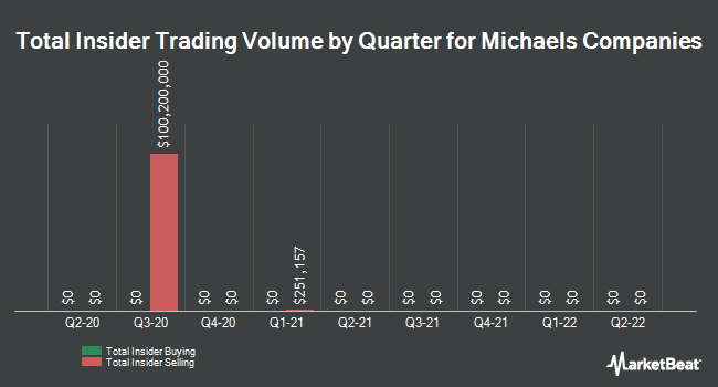 Insider Trades by Quarter for Michaels Companies (NASDAQ:MIK)