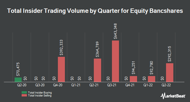Insider Trades by Quarter for Equity BancShares (NASDAQ:EQBK)
