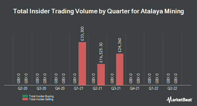 Insider Trades by Quarter for Atalaya Mining (LON:ATYM)