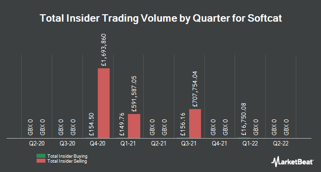 Insider Trades by Quarter for Softcat (LON:SCT)