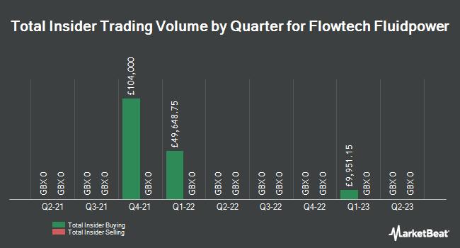 Insider Trades by Quarter for Flowtech Fluidpower (LON:FLO)