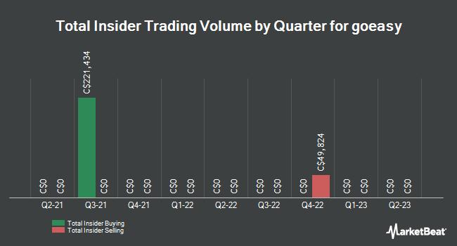 Insider Trades by Quarter for goeasy (TSE:GSY)