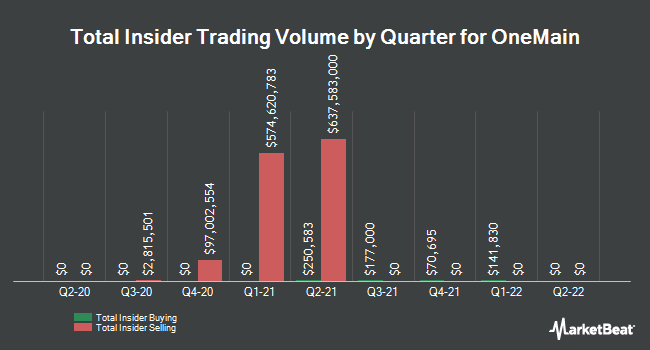 Insider Trading History for OneMain (NYSE:OMF)