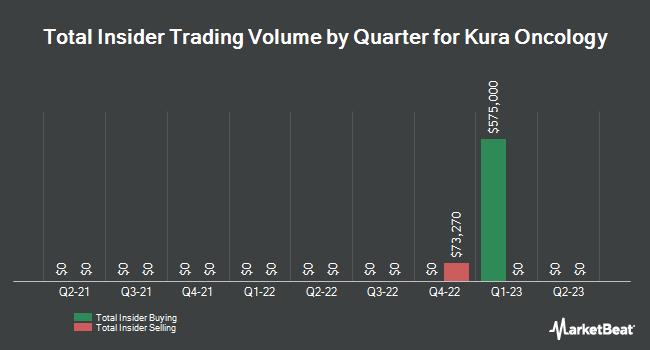 Insider Trading History for Kura Oncology (NASDAQ:KURA)