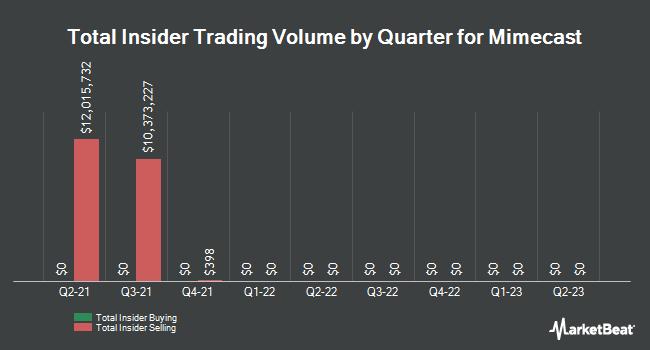 Insider Trading History for Mimecast (NASDAQ:MIME)