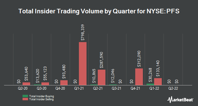 Insider Trades by Quarter for Provident Financial Services (NYSE:PFS)