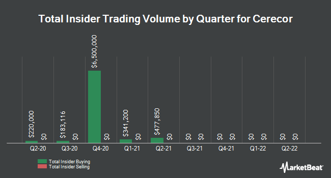 Insider Trades by Quarter for Cerecor (NASDAQ:CERC)
