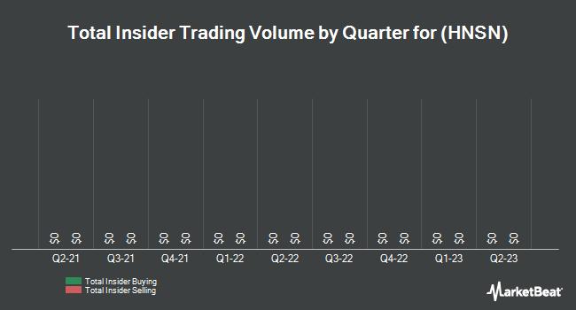 Insider Trades by Quarter for Hansen Medical (NASDAQ:HNSN)