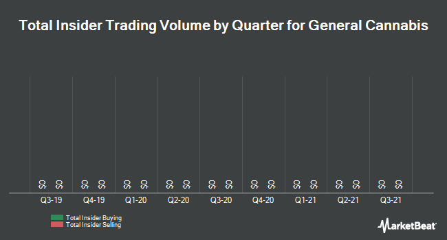 Insider Trading History for General Cannabis (OTCMKTS:CANN)