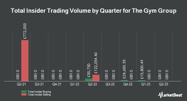 Insider Trades by Quarter for GYM Group (LON:GYM)