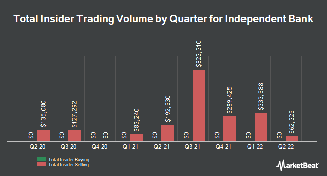 Insider Trades by Quarter for Independent Bank (NASDAQ:INDB)