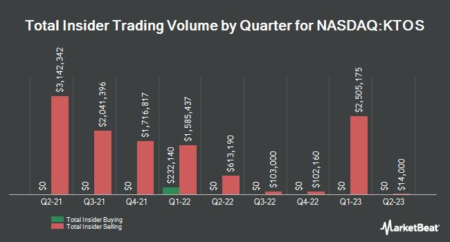 Insider Trading History for Kratos Defense & Security Solutions (NASDAQ:KTOS)