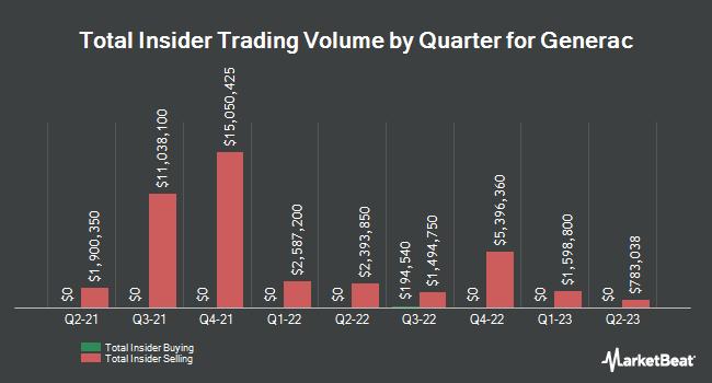 Insider Trades by Quarter for Generac Holdlings (NYSE:GNRC)