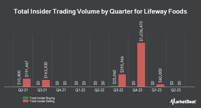Insider Trading History for Lifeway Foods (NASDAQ:LWAY)