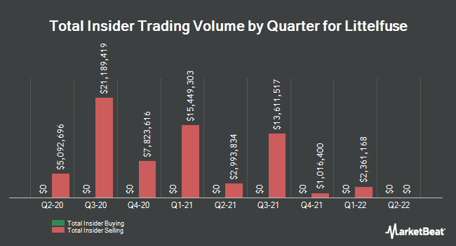 Insider Trades by Quarter for Littelfuse (NASDAQ:LFUS)