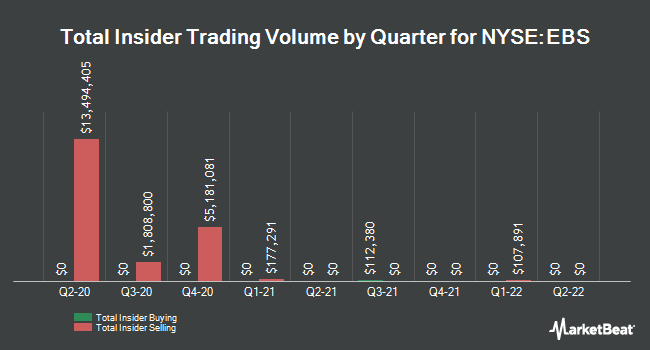Insider Trades by Quarter for Emergent Biosolutions (NYSE:EBS)