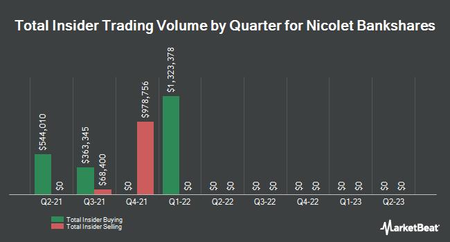 Insider Trades by Quarter for Nicolet Bankshares (NASDAQ:NCBS)