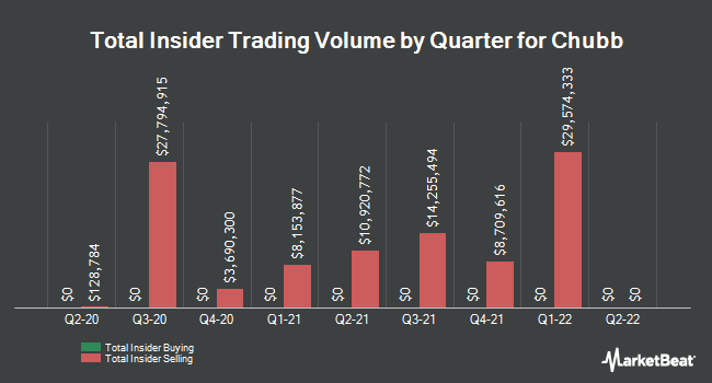Insider Trades by Quarter for Chubb (NYSE:CB)