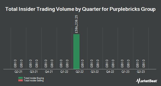 Insider Trades by Quarter for Purplebricks Group PLC (LON:PURP)