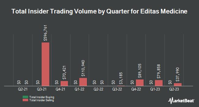 Insider Trades by Quarter for Editas Medicine (NASDAQ:EDIT)