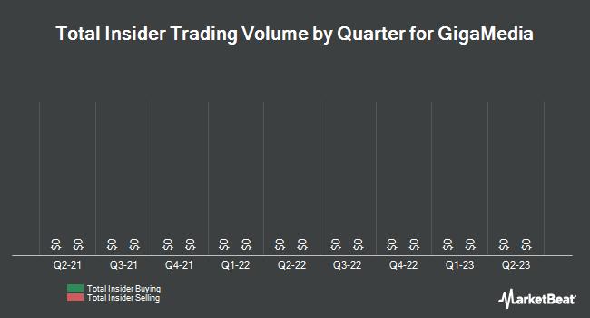 Insider Trades by Quarter for GigaMedia (NASDAQ:GIGM)