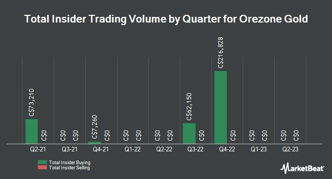 Insider Trades by Quarter for Orezone Gold (CVE:ORE)