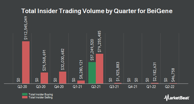 Insider Trades by Quarter for Beigene (NASDAQ:BGNE)