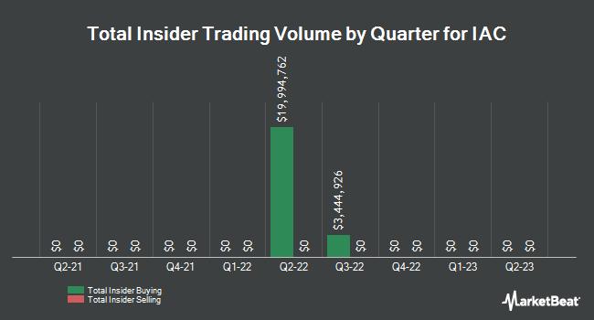 Insider Trades by Quarter for IAC/InterActiveCorp (NASDAQ:IAC)