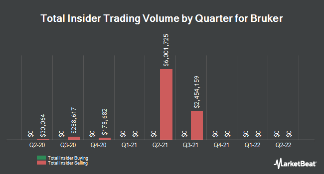 Insider Trades by Quarter for Bruker (NASDAQ:BRKR)