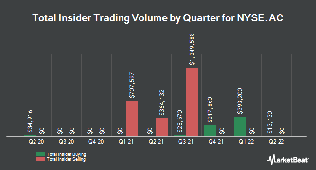Insider Trades by Quarter for Associated Capital Group (NYSE:AC)