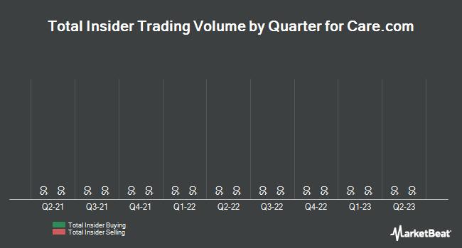 Insider Trades by Quarter for Care.com (NYSE:CRCM)