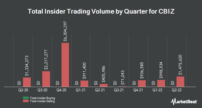 Insider Trades by Quarter for CBIZ (NYSE:CBZ)