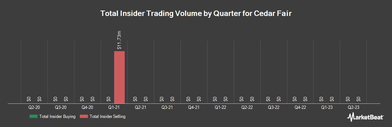 Insider Trading History for Cedar Fair (NYSE:FUN)