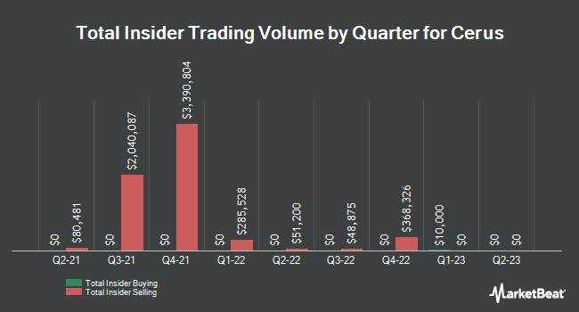 Insider Trading History for Cerus (NASDAQ:CERS)