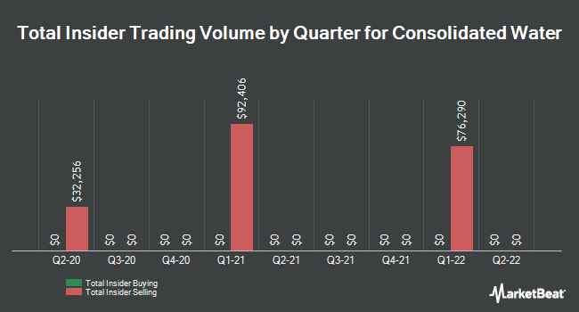 Insider Trades by Quarter for Consolidated Water (NASDAQ:CWCO)