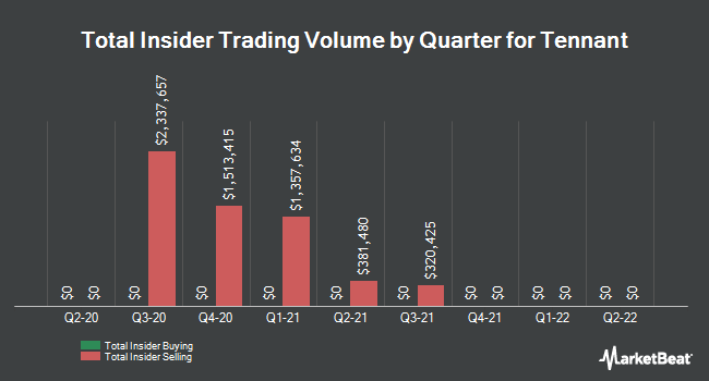 Insider Trades by Quarter for Tennant (NYSE:TNC)