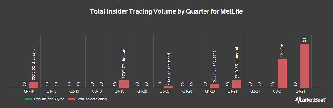 Insider Trading History for Metlife (NYSE:MET)