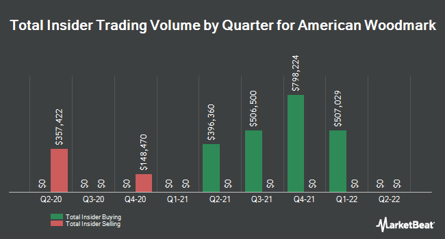 Insider Trades by Quarter for American Woodmark (NASDAQ:AMWD)