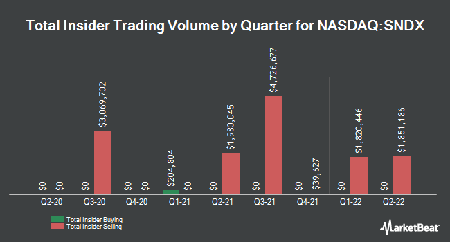 Insider Trades by Quarter for Syndax Pharmaceuticals (NASDAQ:SNDX)