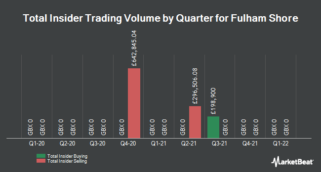 Insider Trades by Quarter for Fulham Shore (LON:FUL)