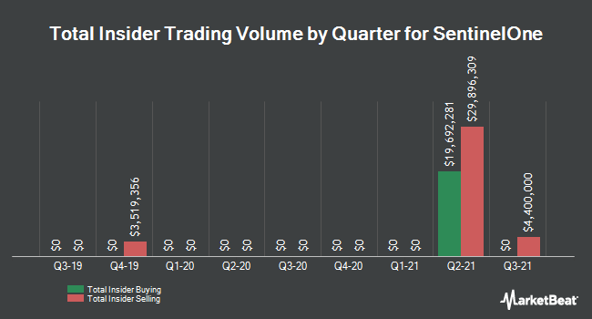 Insider Trades by Quarter for Sprint (NYSE:S)