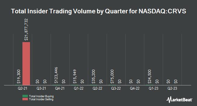 Insider Trades by Quarter for Corvus Pharmaceuticals (NASDAQ:CRVS)