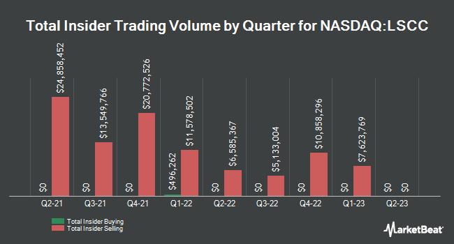 Insider Trades by Quarter for Lattice Semiconductor Corporation (NASDAQ:LSCC)