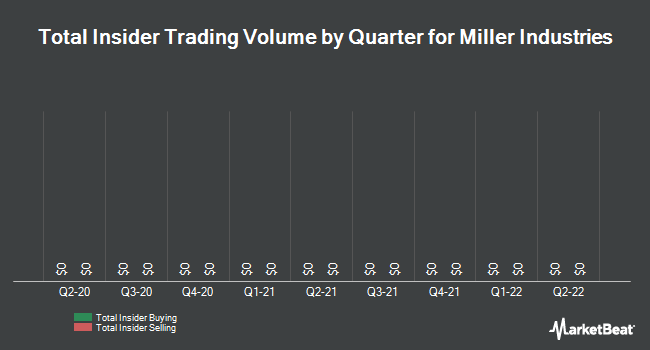 Insider Trades by Quarter for Miller Industries (NYSE:MLR)