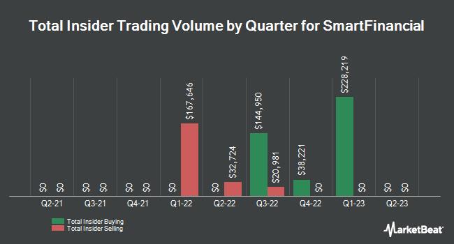 Insider Trading History for SmartFinancial (NASDAQ:SMBK)