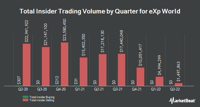 Insider Trades by Quarter for eXp World (OTCMKTS:EXPI)