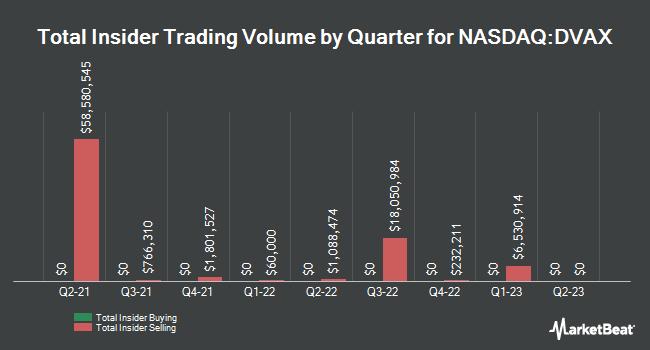 Insider Trades by Quarter for Dynavax Technologies (NASDAQ:DVAX)